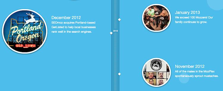 l'infografica alla pagina chi siamo di Moz