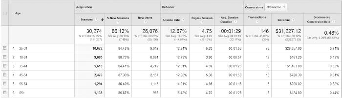 alcuni dati sugli utenti di Analytics